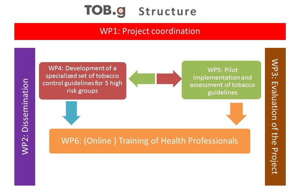 TOB-G workpackages